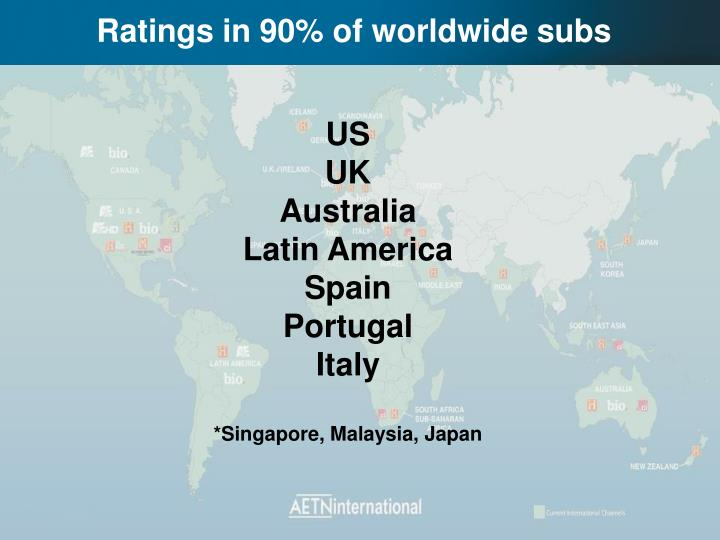 Ratings in 90% of worldwide subs