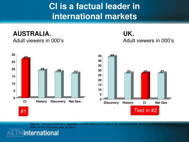 CI is a factual leader in