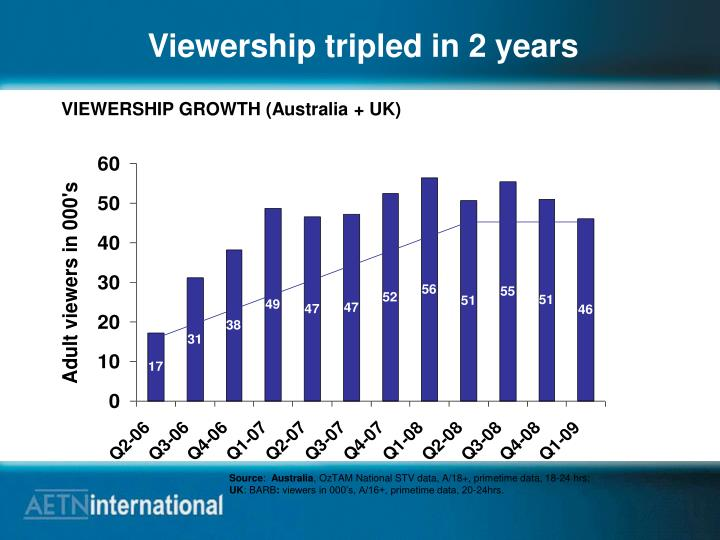 Viewership tripled in 2 years
