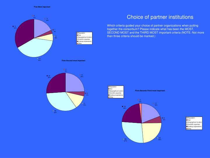 Choice of partner institutions