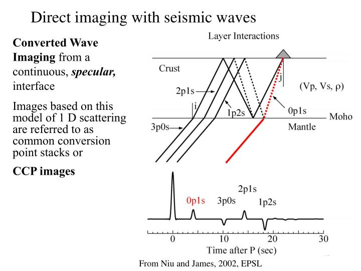 Direct imaging with seismic waves