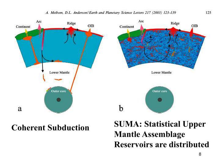 SUMA: Statistical Upper