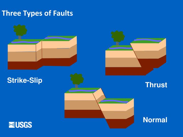 Three Types of Faults