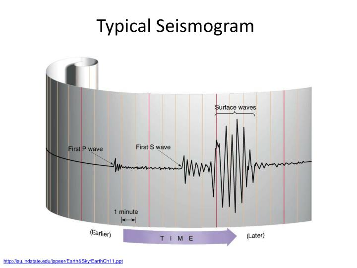 Typical Seismogram