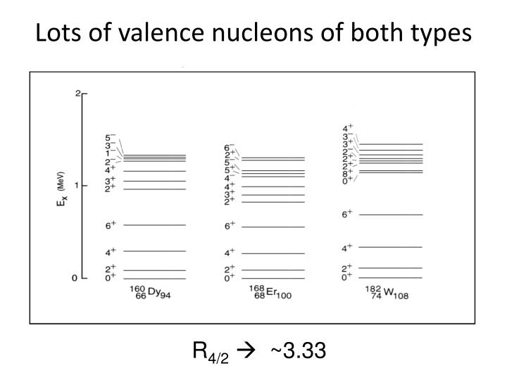 Lots of valence nucleons of both types