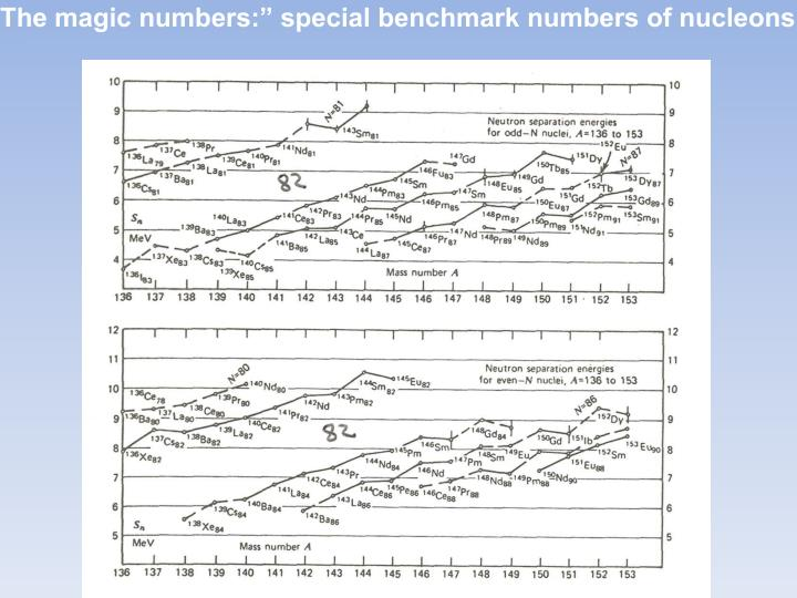 "The magic numbers:"" special benchmark numbers of nucleons"