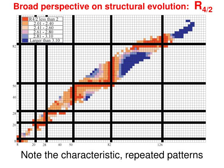 Broad perspective on structural evolution: