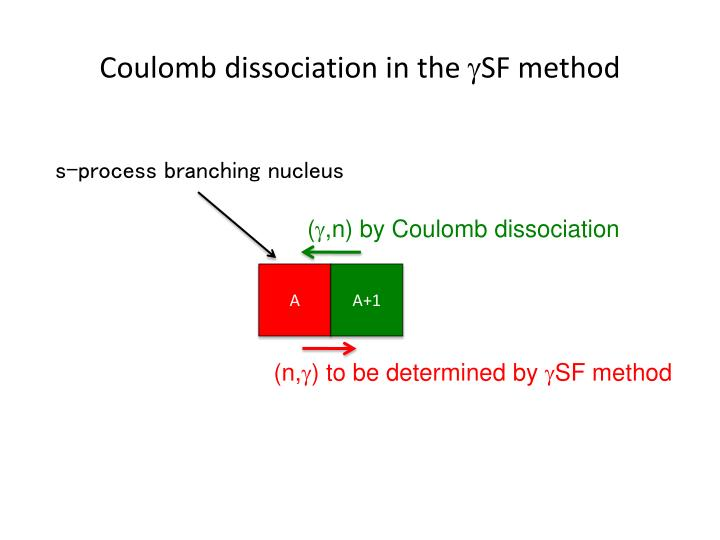 Coulomb dissociation in the