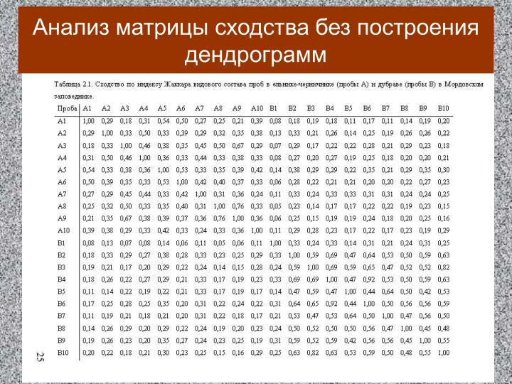 Анализ матрицы сходства без построения дендрограмм
