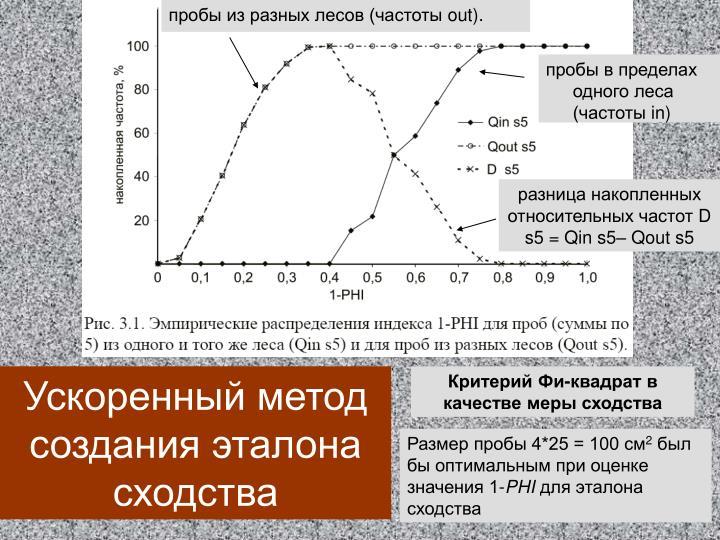 пробы из разных лесов (частоты
