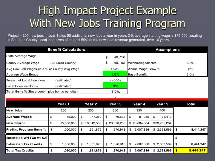 High Impact Project Example