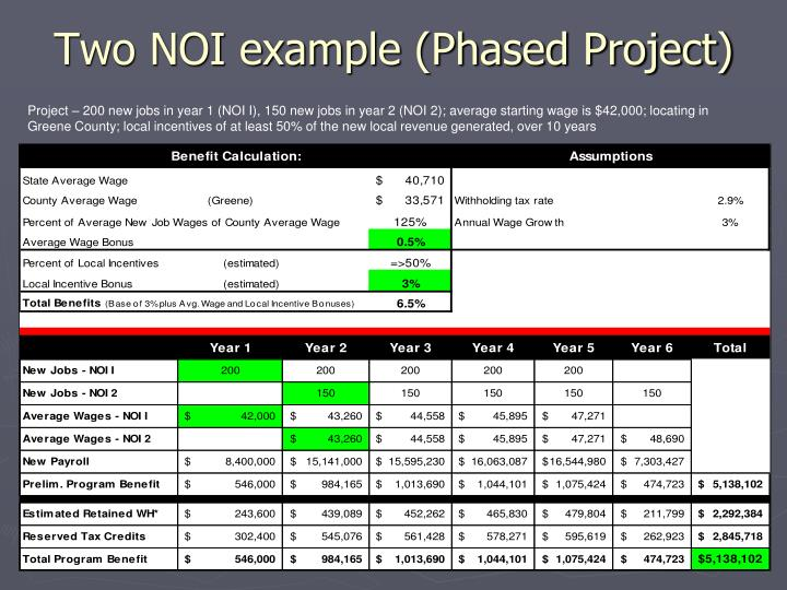 Two NOI example (Phased Project)