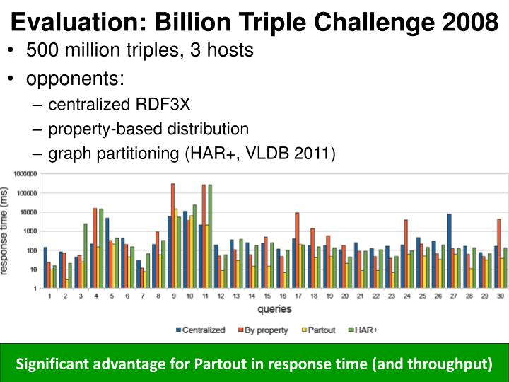 Evaluation: Billion Triple Challenge 2008