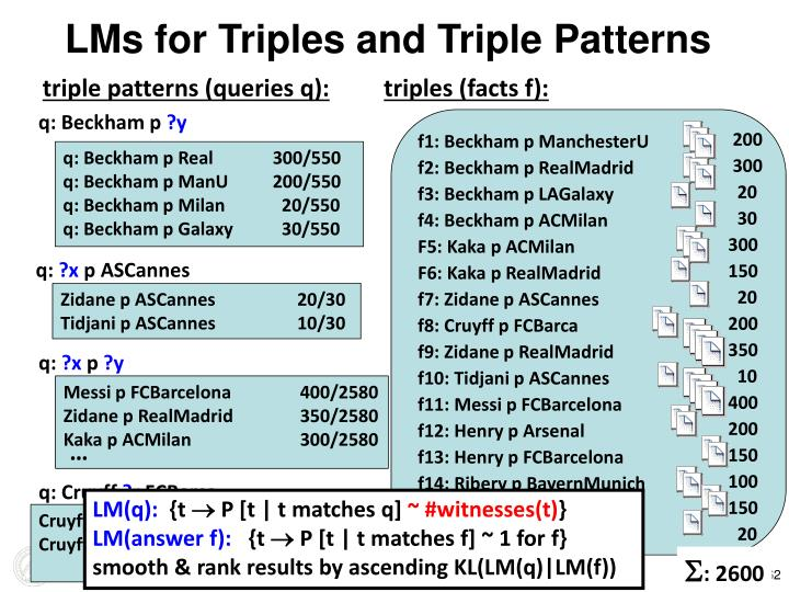 LMs for Triples and Triple Patterns