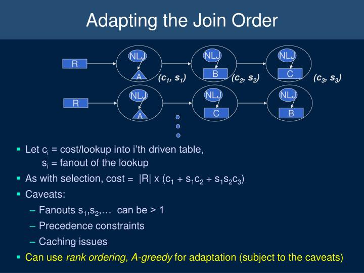Adapting the Join Order
