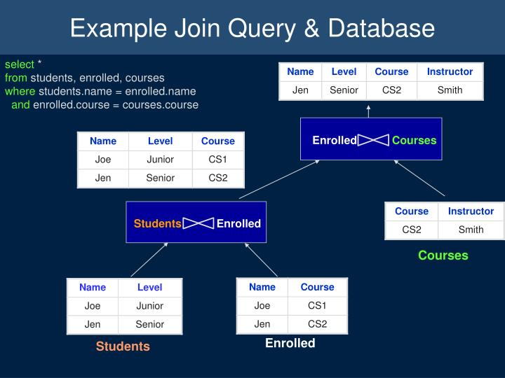 Example Join Query & Database