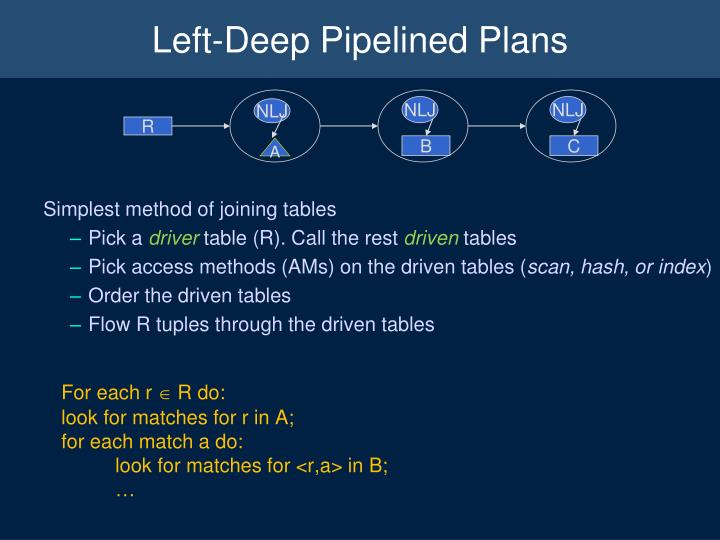 Left-Deep Pipelined Plans