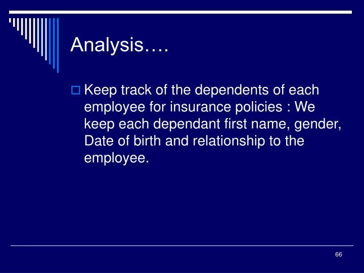 Analysis….