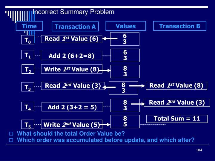 Incorrect Summary Problem