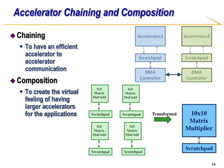 Accelerator Chaining and Composition