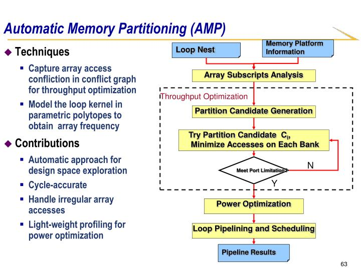 Automatic Memory Partitioning (AMP)