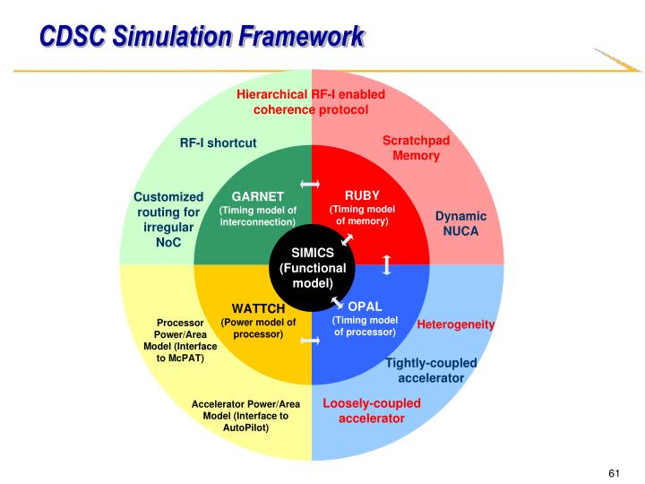 CDSC Simulation Framework