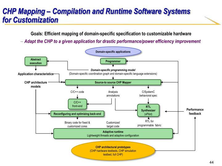 CHP Mapping – Compilation and Runtime Software Systems for Customization
