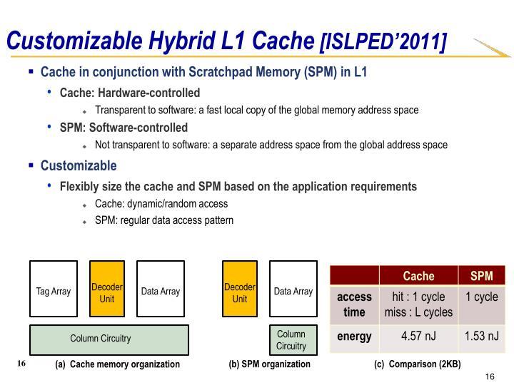 Customizable Hybrid L1 Cache
