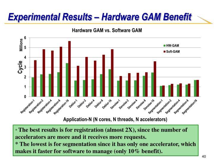 Experimental Results – Hardware GAM Benefit