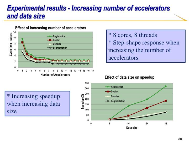 Experimental results - Increasing number of accelerators and data size