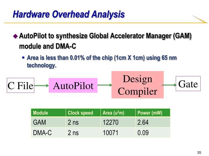 Hardware Overhead Analysis