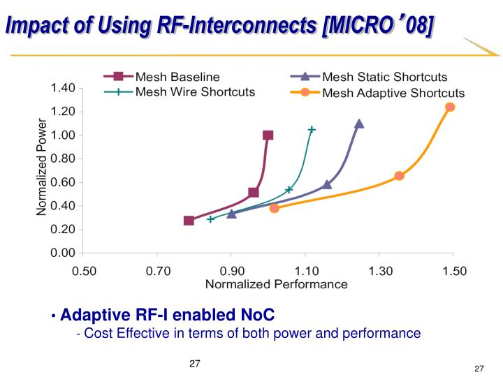 Impact of Using RF-Interconnects [MICRO