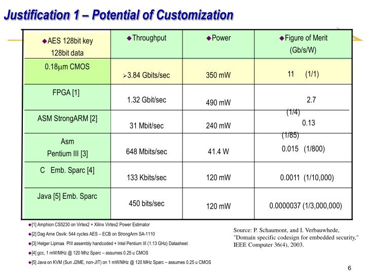 Justification 1 – Potential of Customization