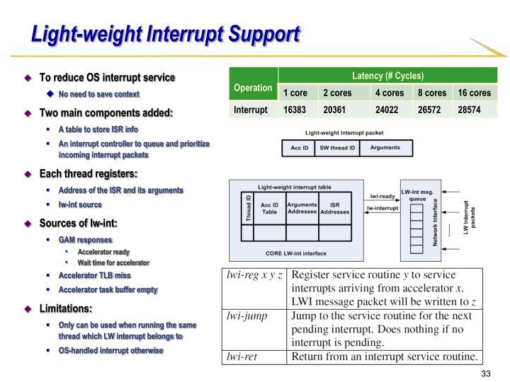 Light-weight Interrupt Support