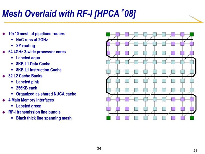 Mesh Overlaid with RF-I [HPCA