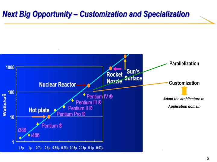 Next Big Opportunity – Customization and Specialization
