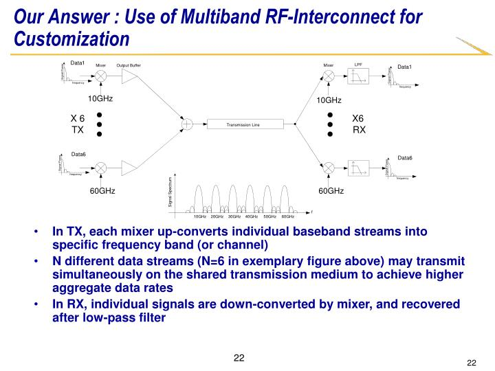 Our Answer : Use of Multiband RF-Interconnect for Customization