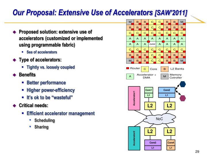 Our Proposal: Extensive Use of Accelerators