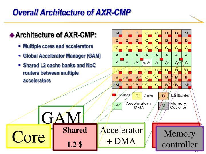 Overall Architecture of AXR-CMP