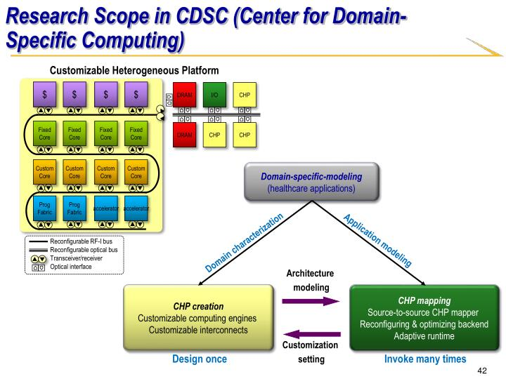 Research Scope in CDSC (Center for Domain-Specific Computing)