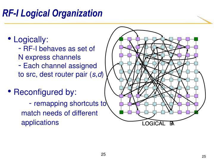 RF-I Logical Organization