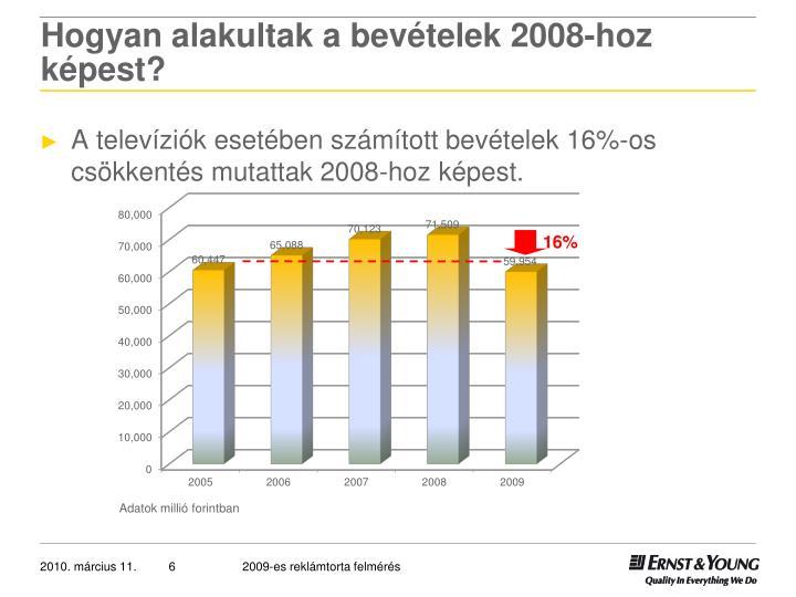 Hogyan alakultak a bevételek 2008-hoz képest?