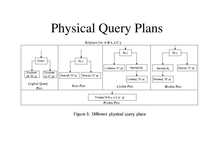 Physical Query Plans