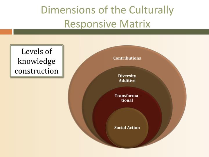 Dimensions of the culturally responsive matrix