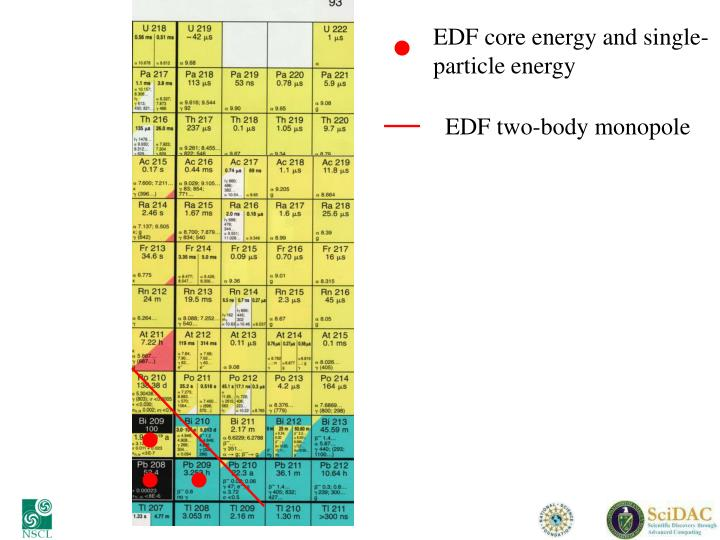 EDF core energy and single-particle energy