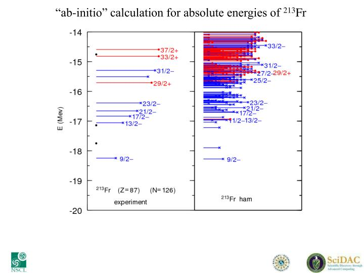 """""""ab-initio"""" calculation for absolute energies of"""