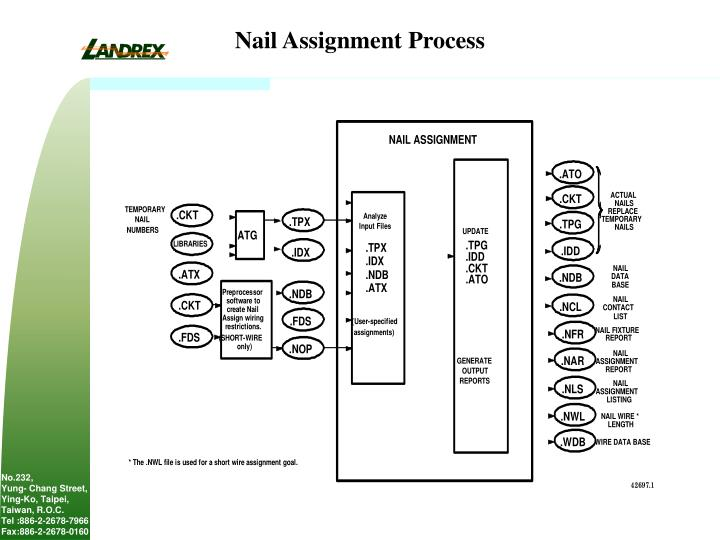 Nail Assignment Process