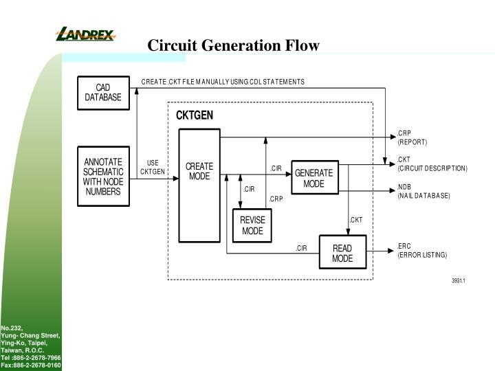 Circuit Generation Flow