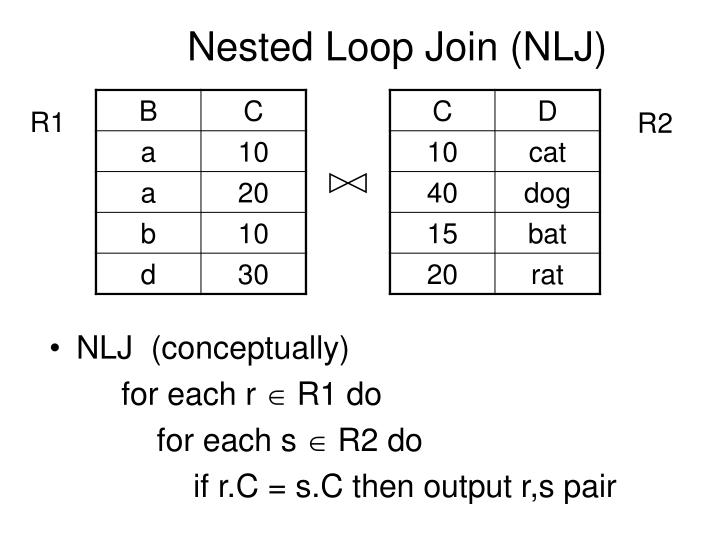 Nested Loop Join (NLJ)