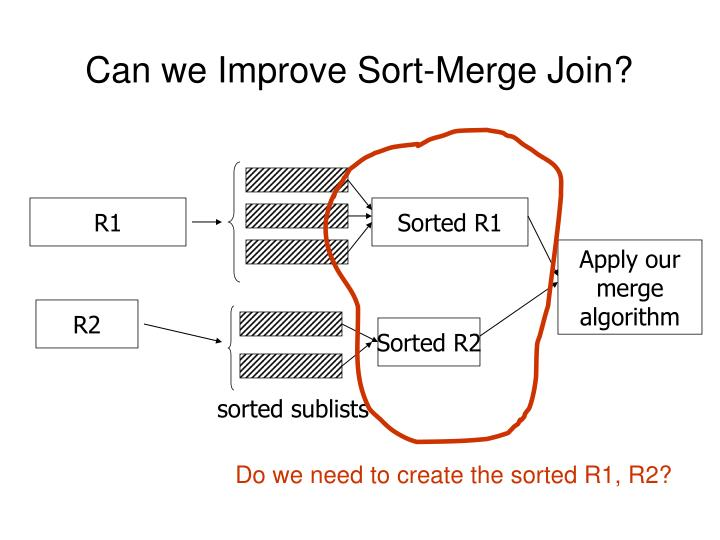 Can we Improve Sort-Merge Join?